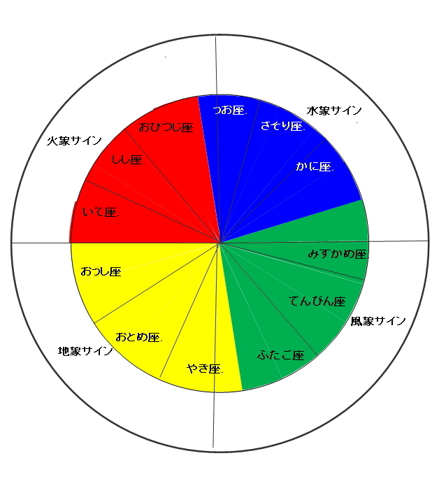 image四大と色相.jpg
